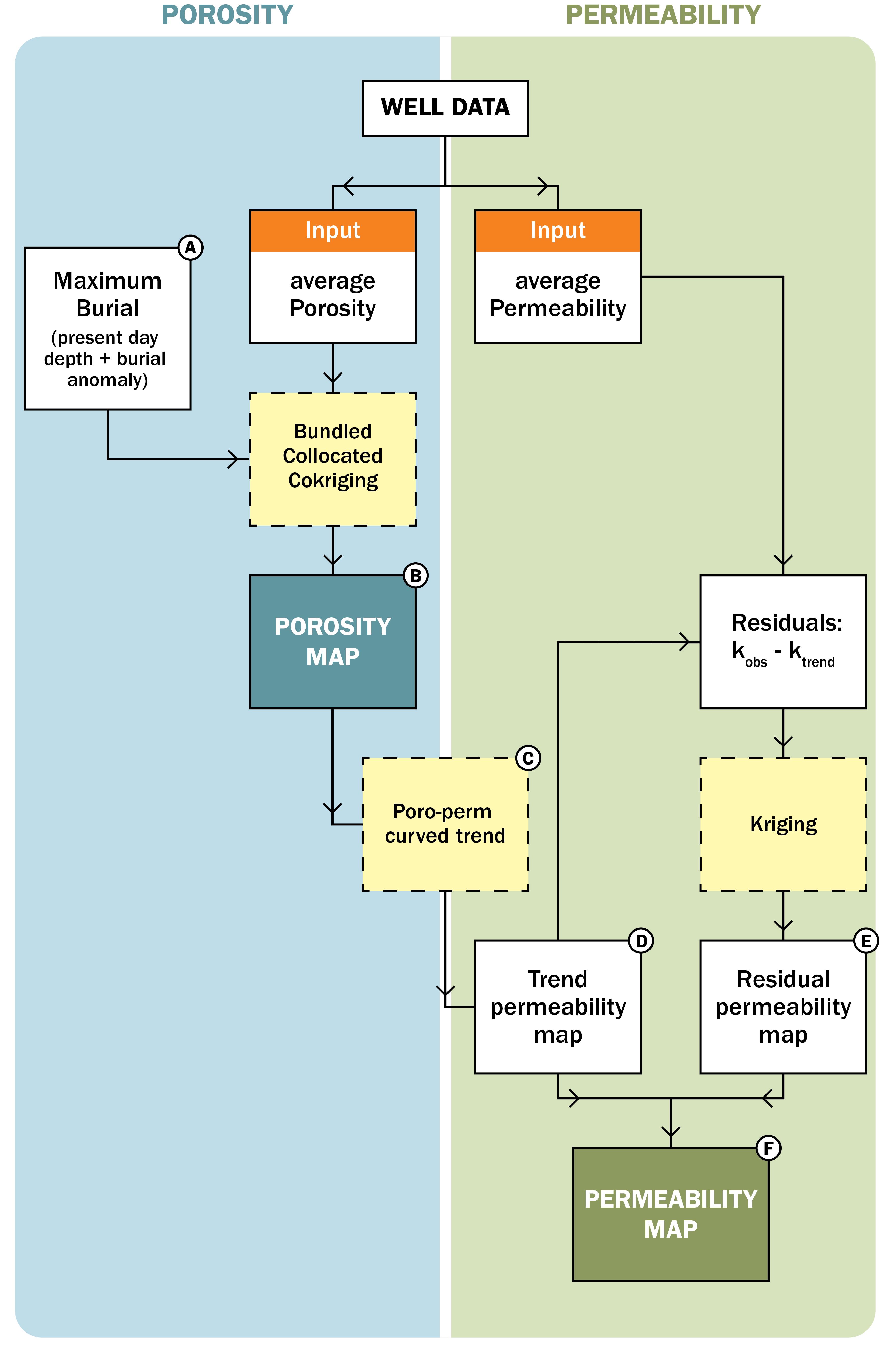 aquifer-eigenschappen workflow