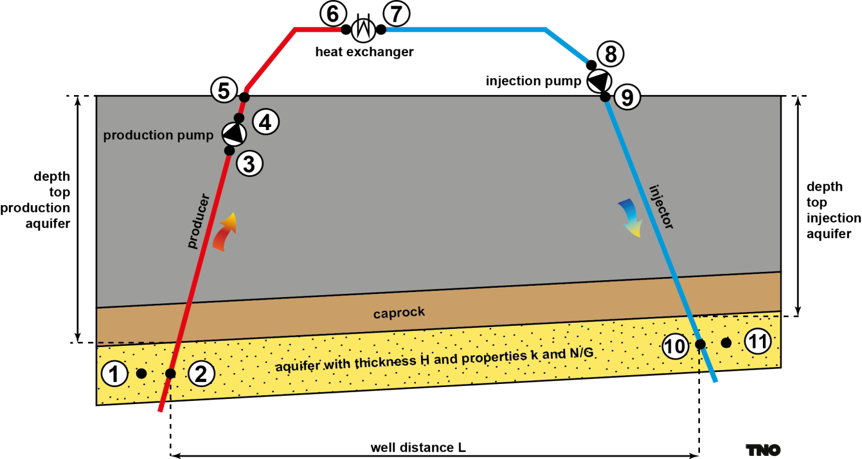 Schematic overview of a geothermal doublet used in DoubletCalc1D