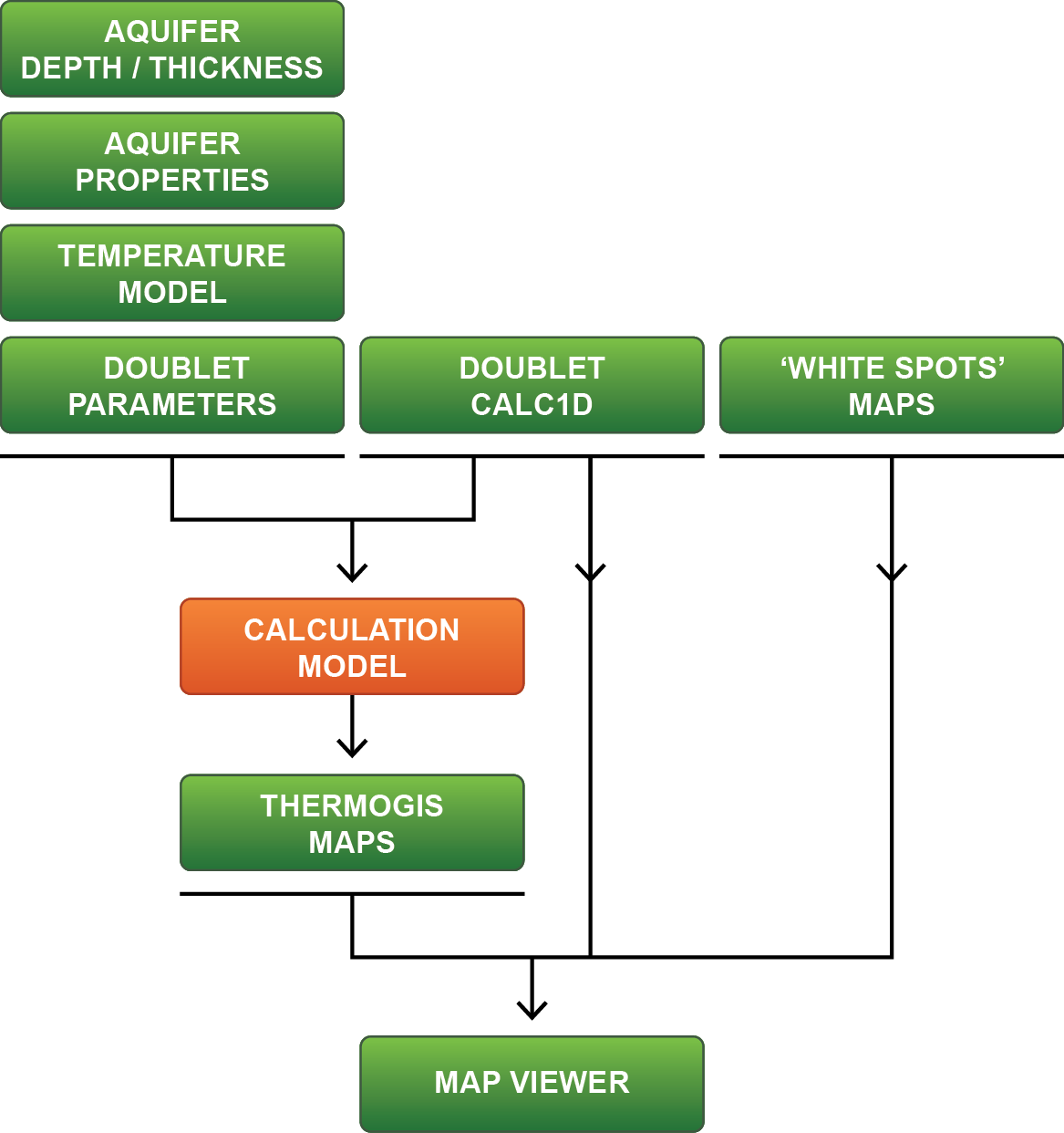 ThermoGIS Workflow